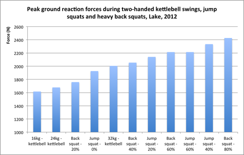 A vertical bar graph with blue lines detailing the various results of a study on ground reaction force of different exercises.
