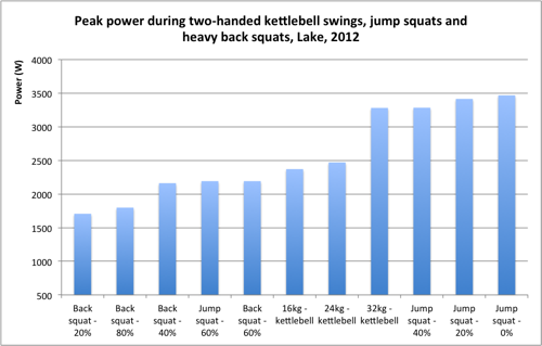 A vertical bar graph with blue lines/bars detailing the results of a study on the peak power of different exercises.